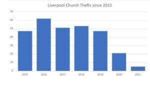 Bar Chart of Liverpool Church thefts