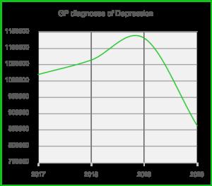 Decrease in depression at GPs