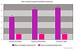 University access chart